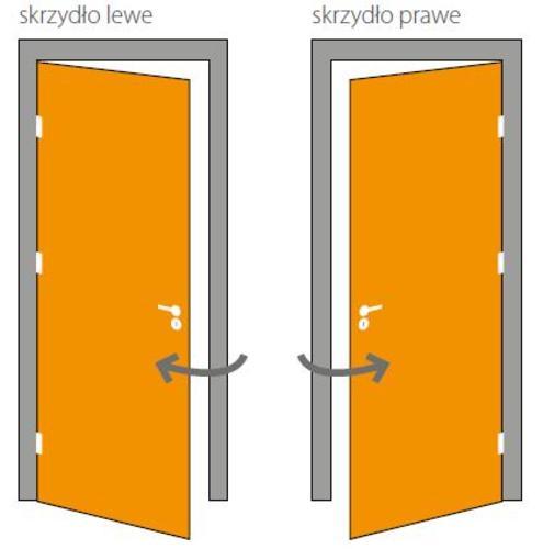 Deschiderea usii,deschidere de stanga / dreapta
